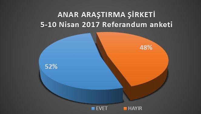 ANAR referandum anketi sonuçları ibrahim uslu