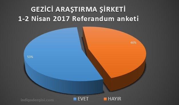 gezici referandum anketi sonuçları 1 nisan 2017