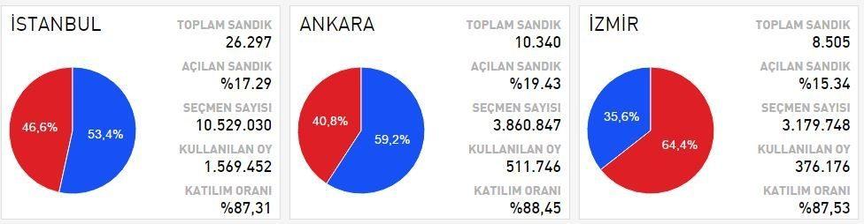 referandum sonuçları istanbul ankara izmir