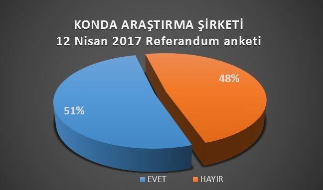 konda referandum anketi sonuçları tarhan erdem
