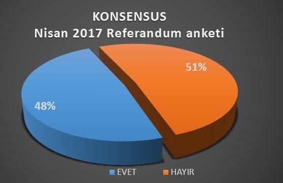 konsensus referandum anketi sonuçları