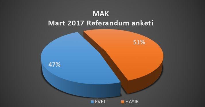 MAK referandum anketi sonuçları
