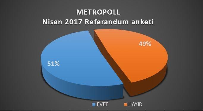 Prof. Dr. Özer Sencar'ın açıkladığına göre Metropoll referandum anketi sonuçlarında Evet ile Hayır bıçak sırtı gidiyor