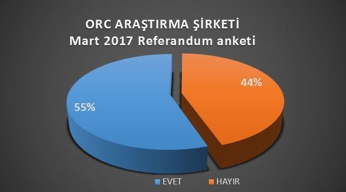 ORC'nin Mart sonunda İstanbul, Ankara ve İzmir'de yaptığı referandum anketi sonuçlarıdır.