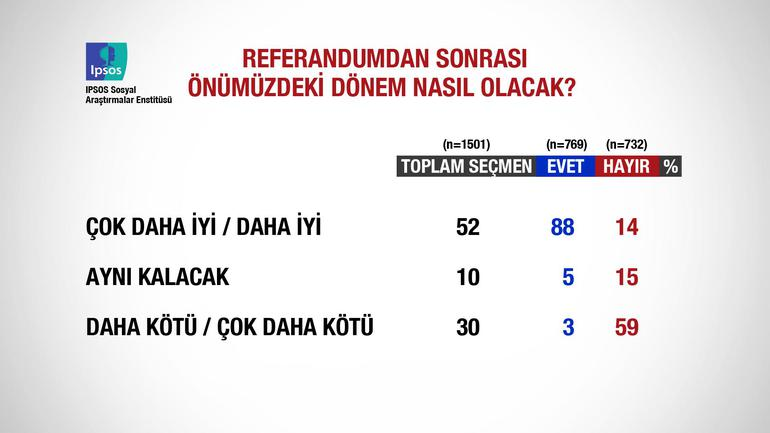 Referandum sonucuna göre seçmen ülkenin geleceğini nasıl görüyor?