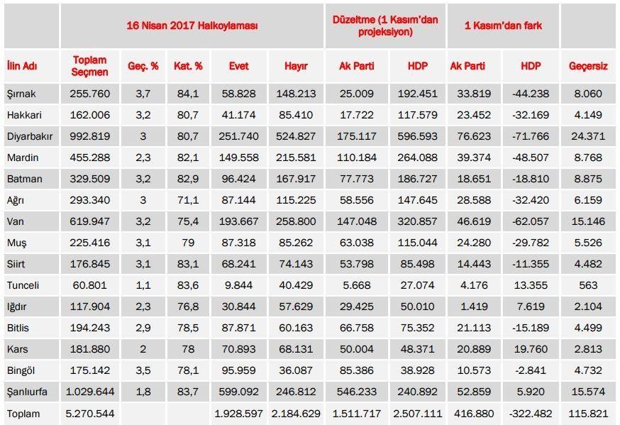16 nisan halkoylaması referandum sonuçları doğu illeri 1 kasım 2015