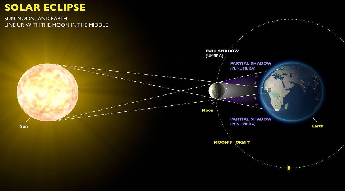 güneş tutulması grafik