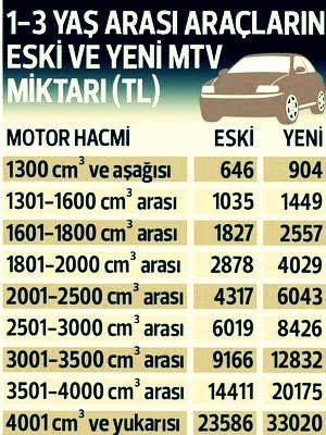 2018 mtv motorlu taşıtlar vergisi ücreti ne kadar