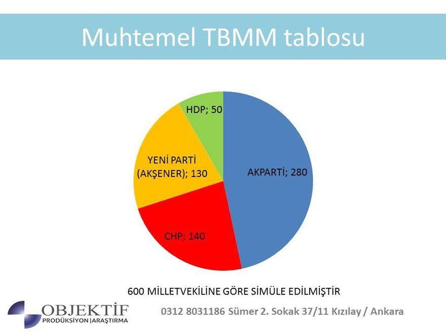 2019 seçim anketi: 600 vekilli muhtemel TBMM tablosu