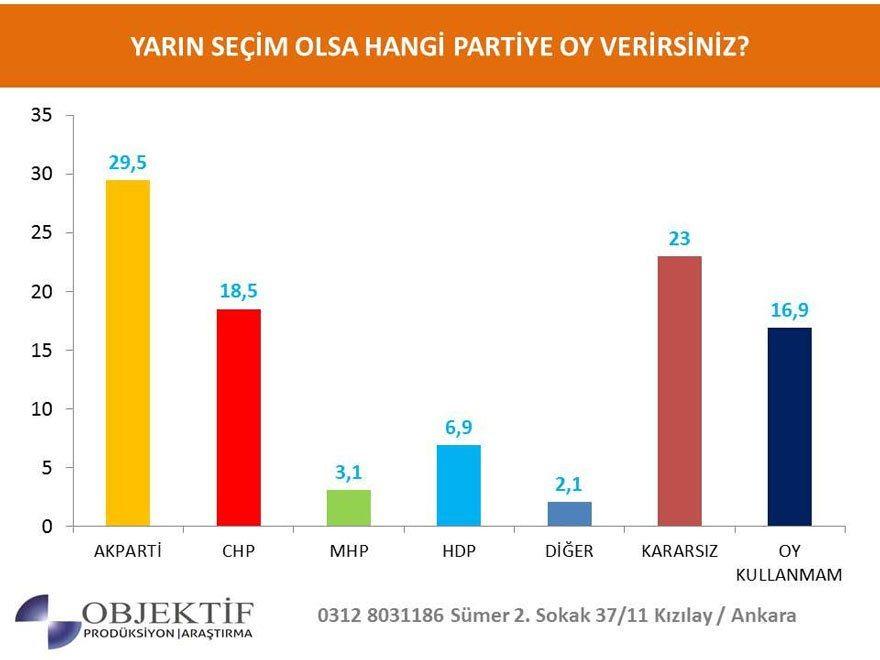2019 seçim anketi