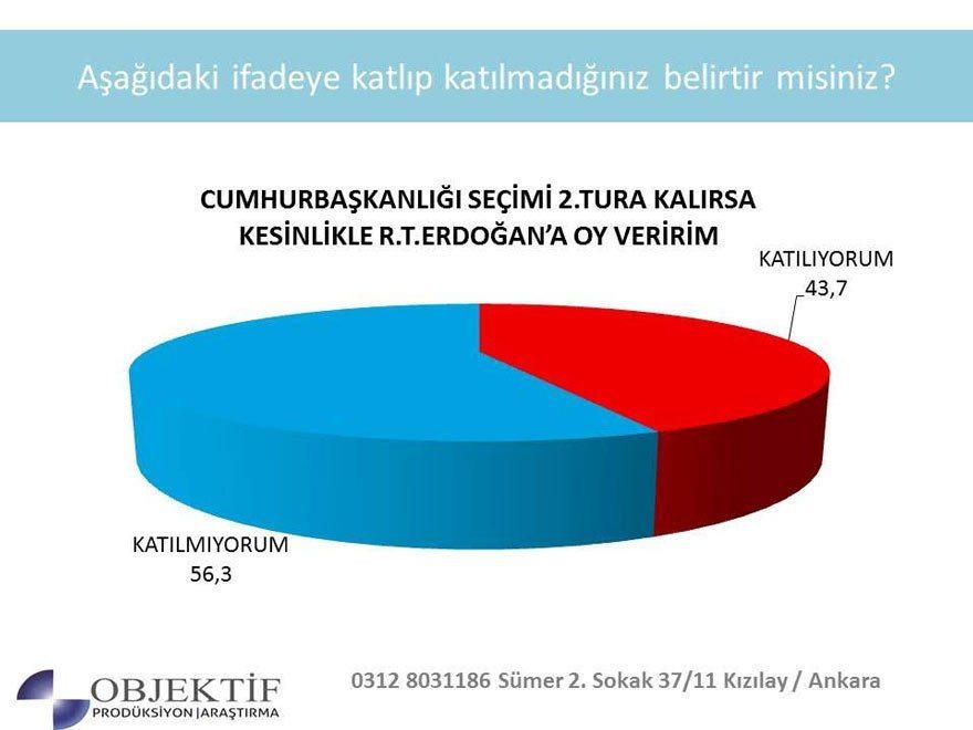 2019 seçim anketi: Cumhurbaşkanlığı seçimi ikinci tura kalırsa Erdoğan'ı destekler misiniz?