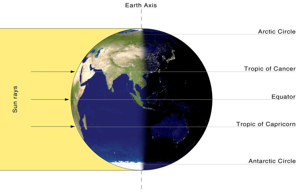 ekinoks sonbahar ekinoksu ilkbahar ekinoksu dünya yörünge güneş