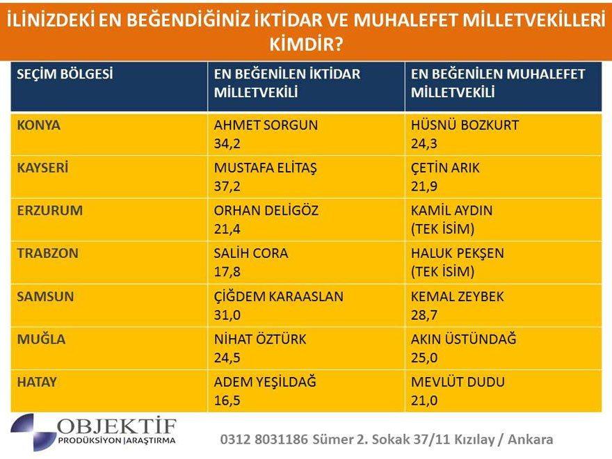 2019 seçim anketi en beğenilen iktidar ve muhalefet milletvekilleri