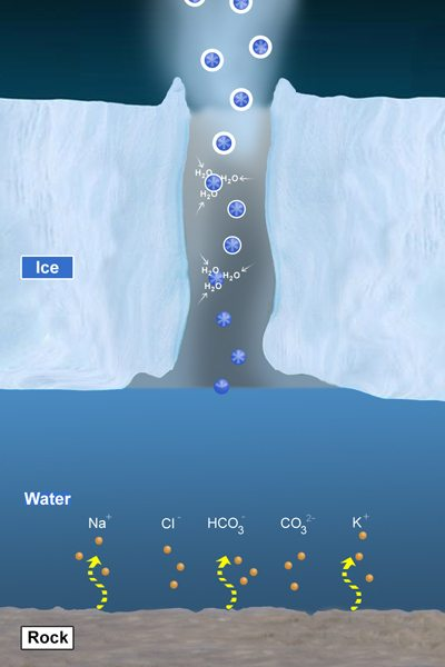 enceladus azot karbon hidrojen su