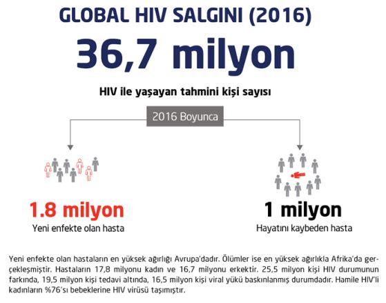 Dünyanın en büyük HIV/AIDS araştırması çarpıcı sonuçları