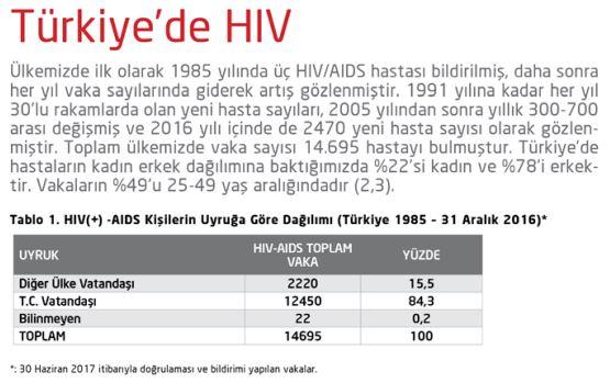 türkiye'de hiv aids
