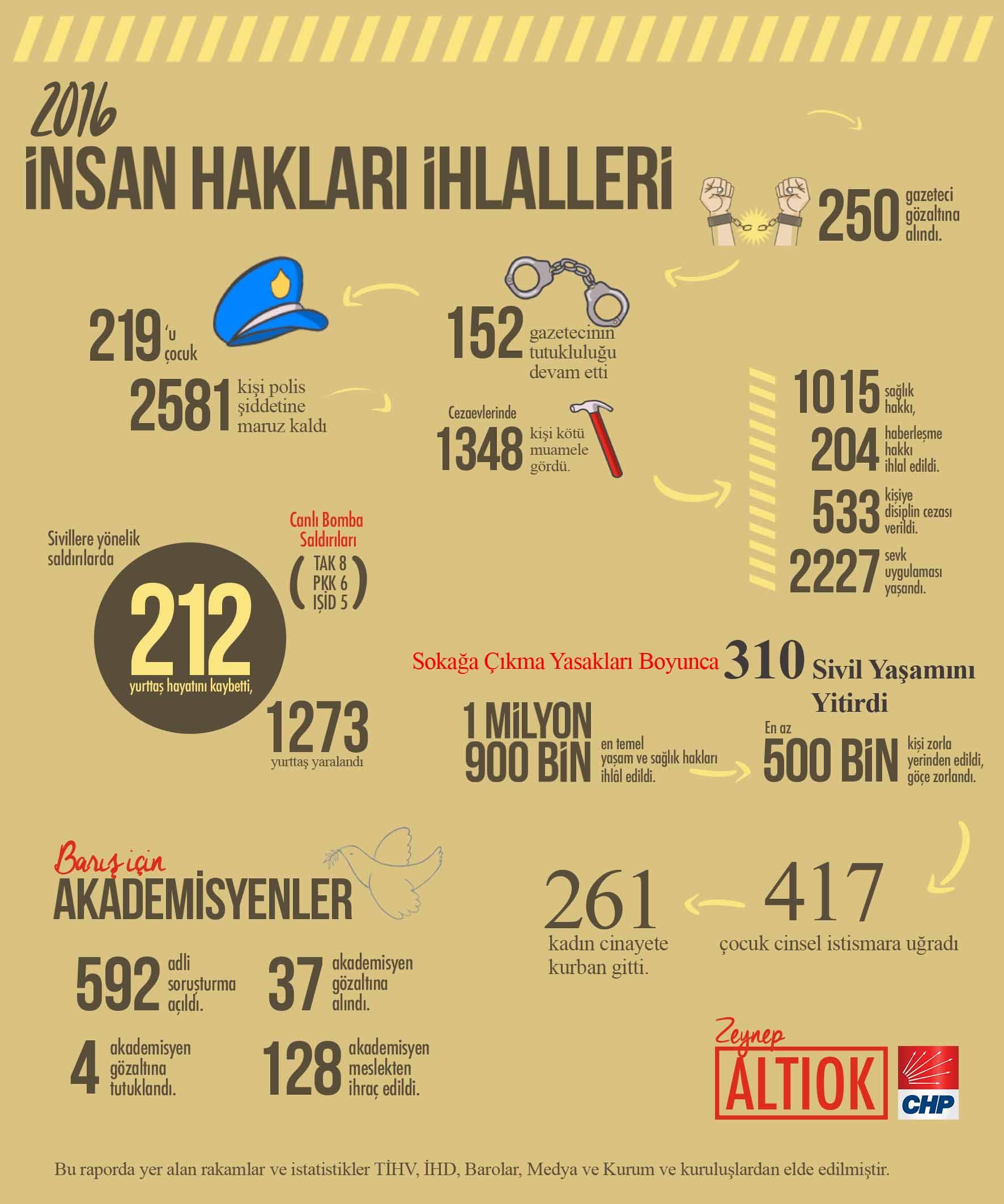 2016 yılı insan hakları ihlalleri