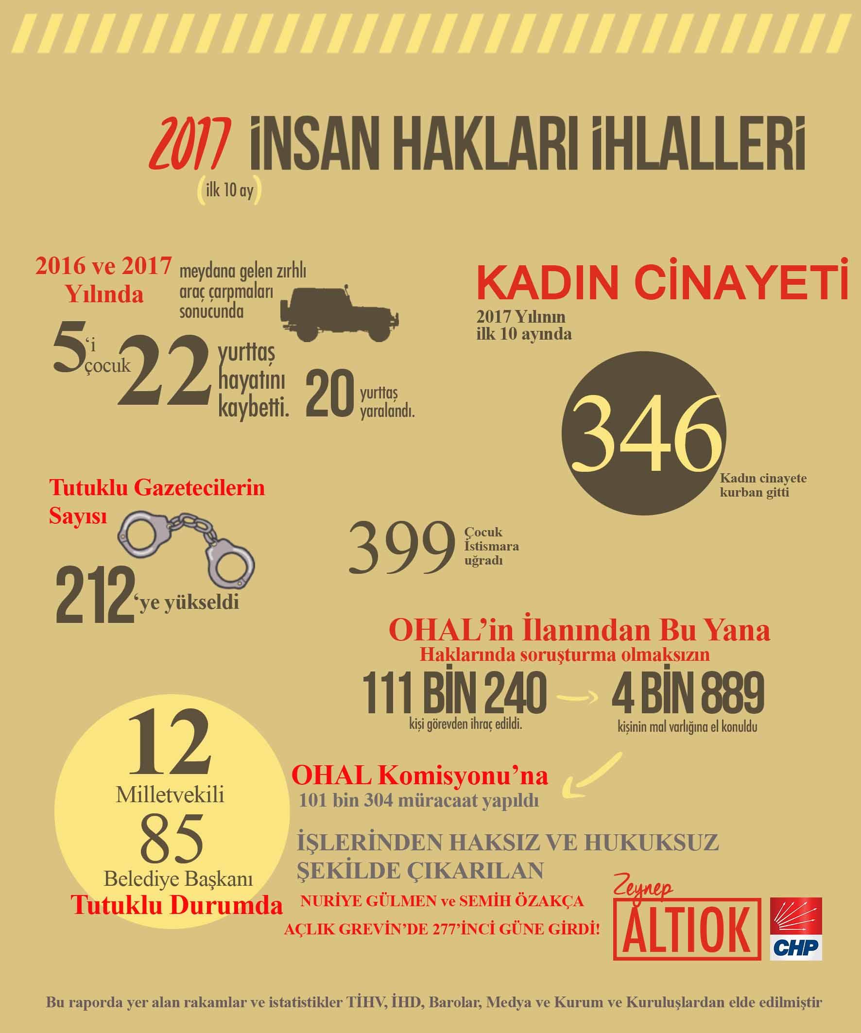 2017 yılı insan hakları ihlalleri