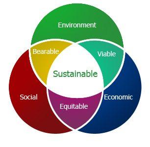 sürdürülebilirlik sustainable