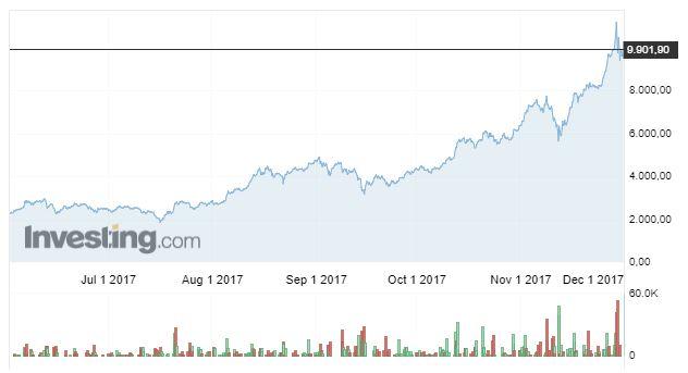 BTC / USD kuru (6 aylık süreç)
