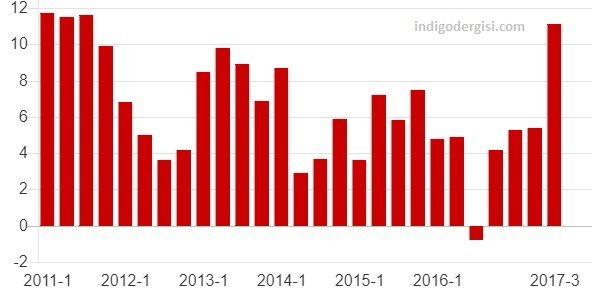 Türkiye'nın yıllara göre ekonomik büyüme verileri