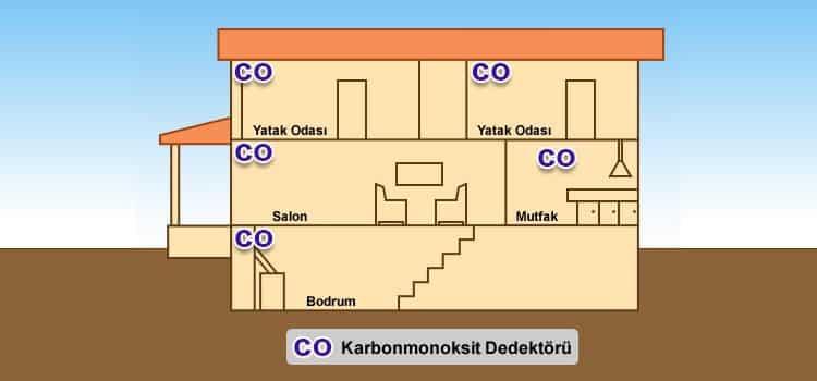 co karbonmonoksit dedektörü karbon monoksit zehirlenmesi