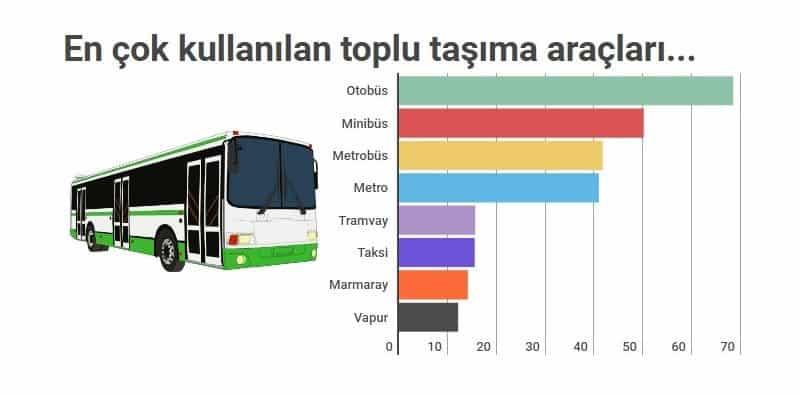 istanbul toplu taşıma cehennemi metrobüs otobüs metro vapur