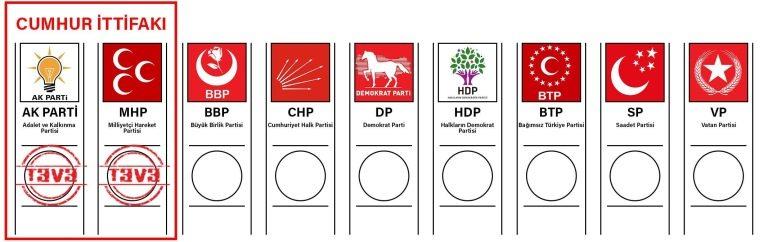 Seçim ittifakı örnek oy pusulası cumhur ittifakı