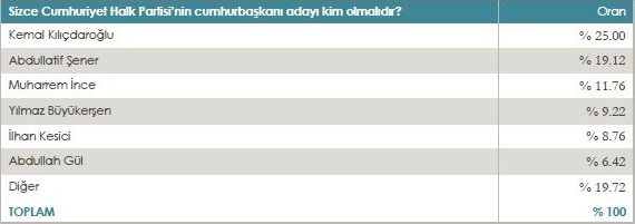 Mediar seçim anketi sonuçları: Cumhuriyet Halk Partisi'nin Cumhurbaşkanı adayı kim olmalı?