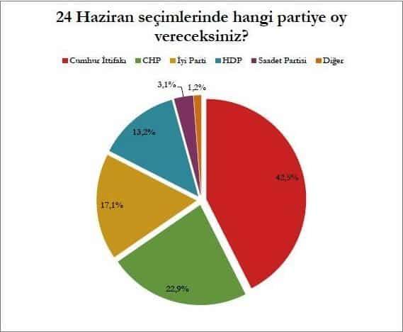 Mediar seçim anketi sonuçları: 24 Haziran'da hangi partiye oy verirsiniz?