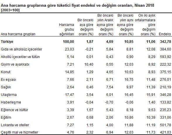 enflasyon tüfe verileri rakamları 2018 mayıs