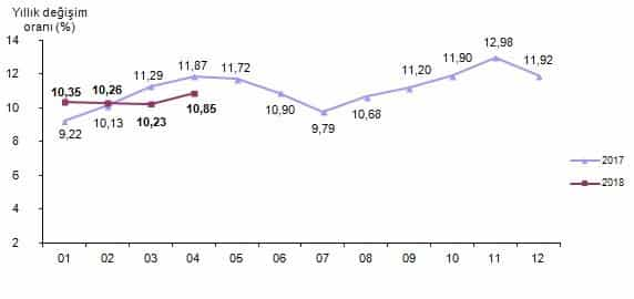 Enflasyon TÜFE verileri: 2017 - 2018 yıllık değişim oranı