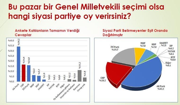 24 haziran milletvekili genel seçim anketi konsensus