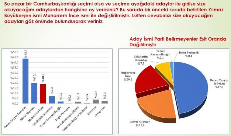 24 haziran cumhurbaşkanı seçim anketi konsensus