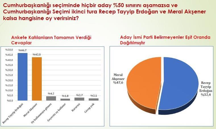 Konsensus ikinci tur 8 temmuz 24 Haziran seçim anketi: