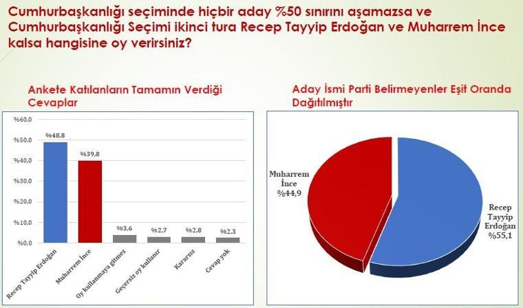 Konsensus muharrem ince edoğan 24 Haziran seçim anketi: