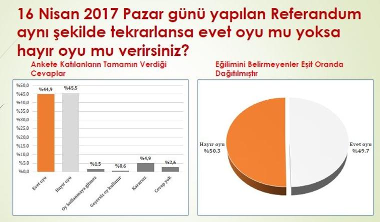 Görsel: 16 Nisan referandumu bugün tekrarlansa ne oy verirsiniz?