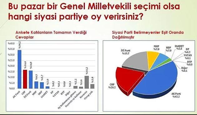 konsensus seçim anketi