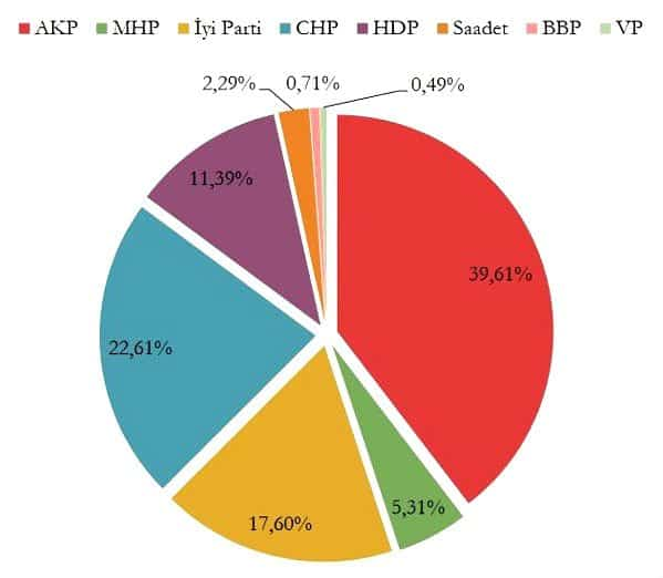 Mediar seçim anketi TBMM seçimi (Kararsızlar dağıtılmış) Soru: 24 Haziran seçimlerinde hangi partiye oy vereceksiniz?