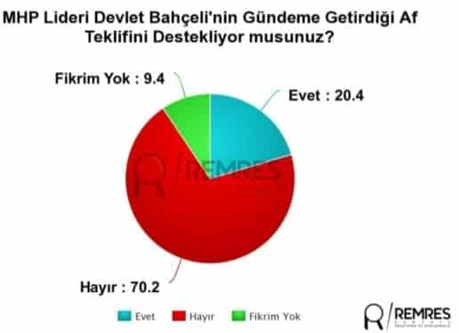 remnes seçim anketi son anketler 24 haziran yüzde kaç oy