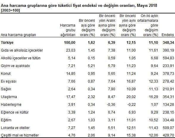 Mayıs 2018 en yüksek enflasyon tüfe rakamları