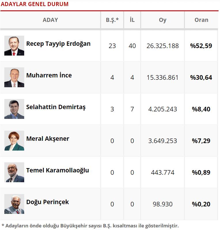 24 haziran 2018 cumhurbaşkanı milletvekili seçim sonuçları