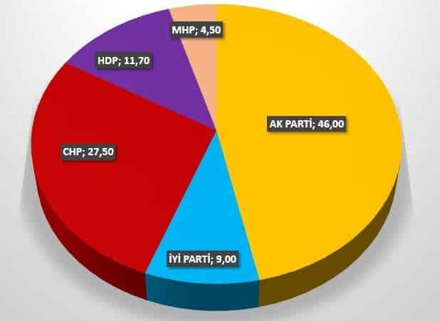 Bloomberg seçim anketi: Partilerin oy oranları / grafik: indigodergisi.com
