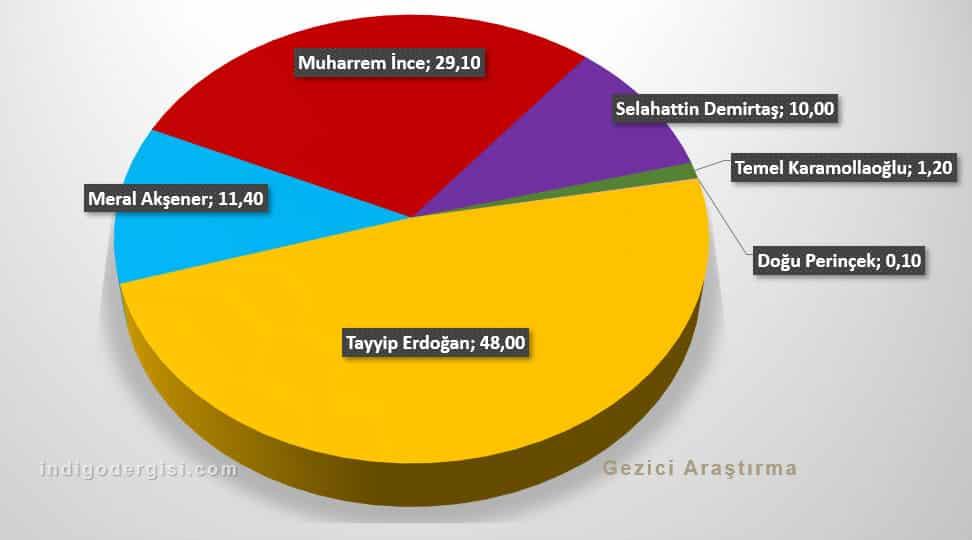 Gezici seçim anketi: Cumhurbaşkanı adayları oy oranları