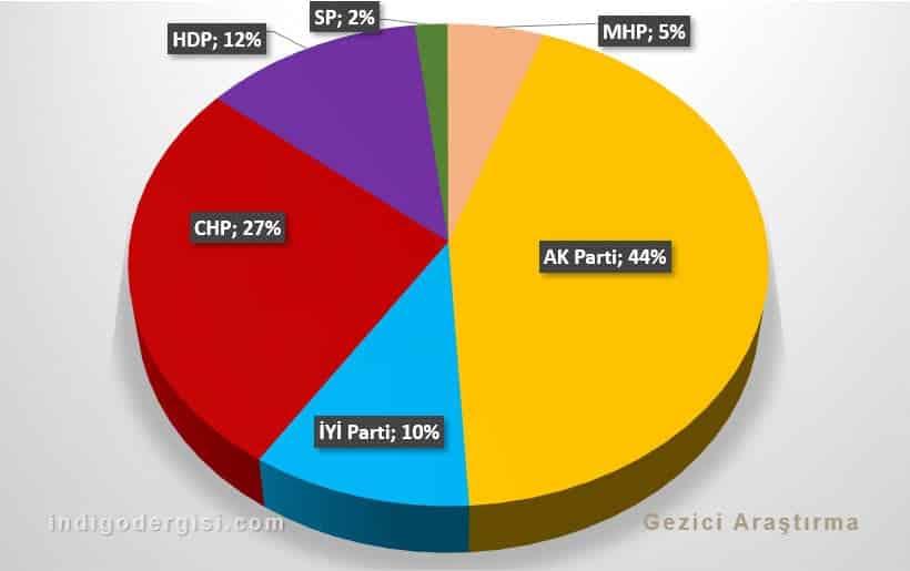 Gezici seçim anketi: Partilerin oy oranları