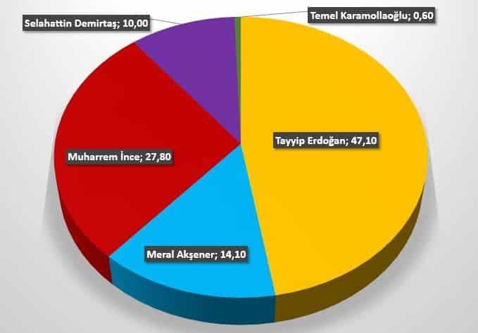 Gezici seçim anketi: Cumhurbaşkanı adayları oy oranları / REUTERS / Grafik: indigodergisi.com