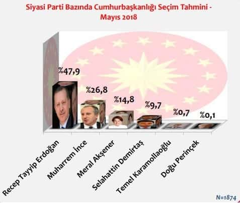 Kararsızlar dağıtıldığında24 Haziran Cumhurbaşkanlığı Seçimi tahmini Cumhurbaşkanı adaylarının oy oranları