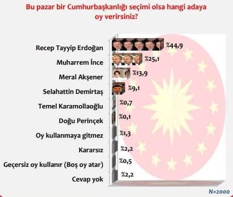 Kararsızlar dağıtılmadan24 Haziran Cumhurbaşkanlığı Seçimi tahmini Cumhurbaşkanı adaylarının oy oranları
