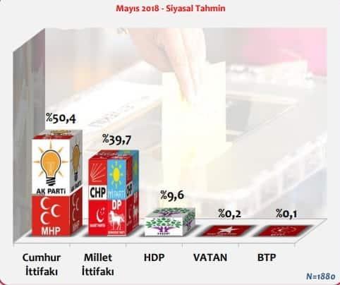 konsensus son seçim anketi Kararsızlar dağıtıldığında 24 Haziran Genel Seçimi tahmini: