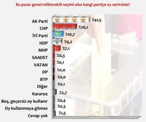 24 Haziran Genel Seçimi tahmini partilerin oy oranları